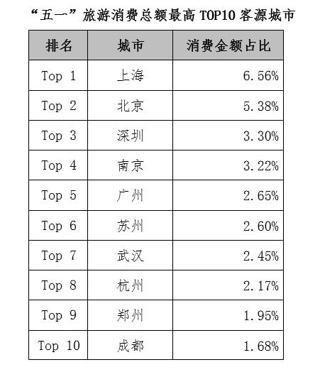 """银联:2019年""""五一""""旅游消费大数据"""