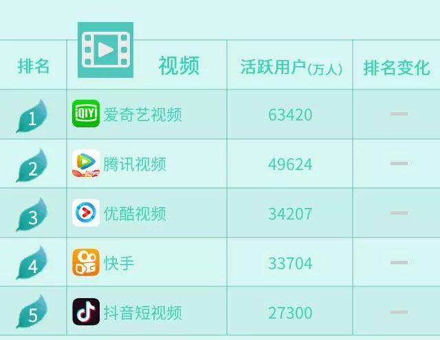沃指数:2019年4月移动应用APP排行榜