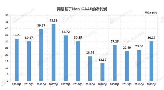网易财报:2019年Q1网易净收入为183.56亿元 同比增加29.5%