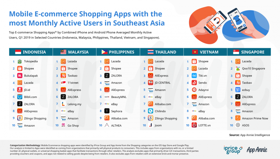 App Annie:2019 年Q1东南亚热门移动购物 App