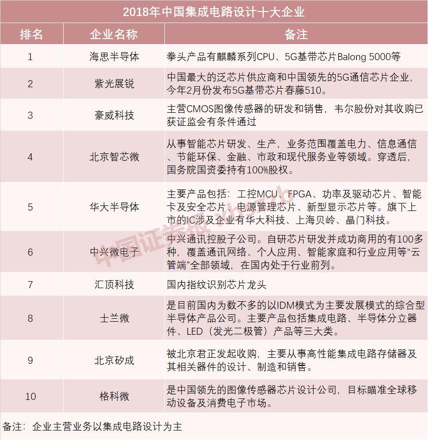 中国证券报:2019年中国芯片企业权威榜单