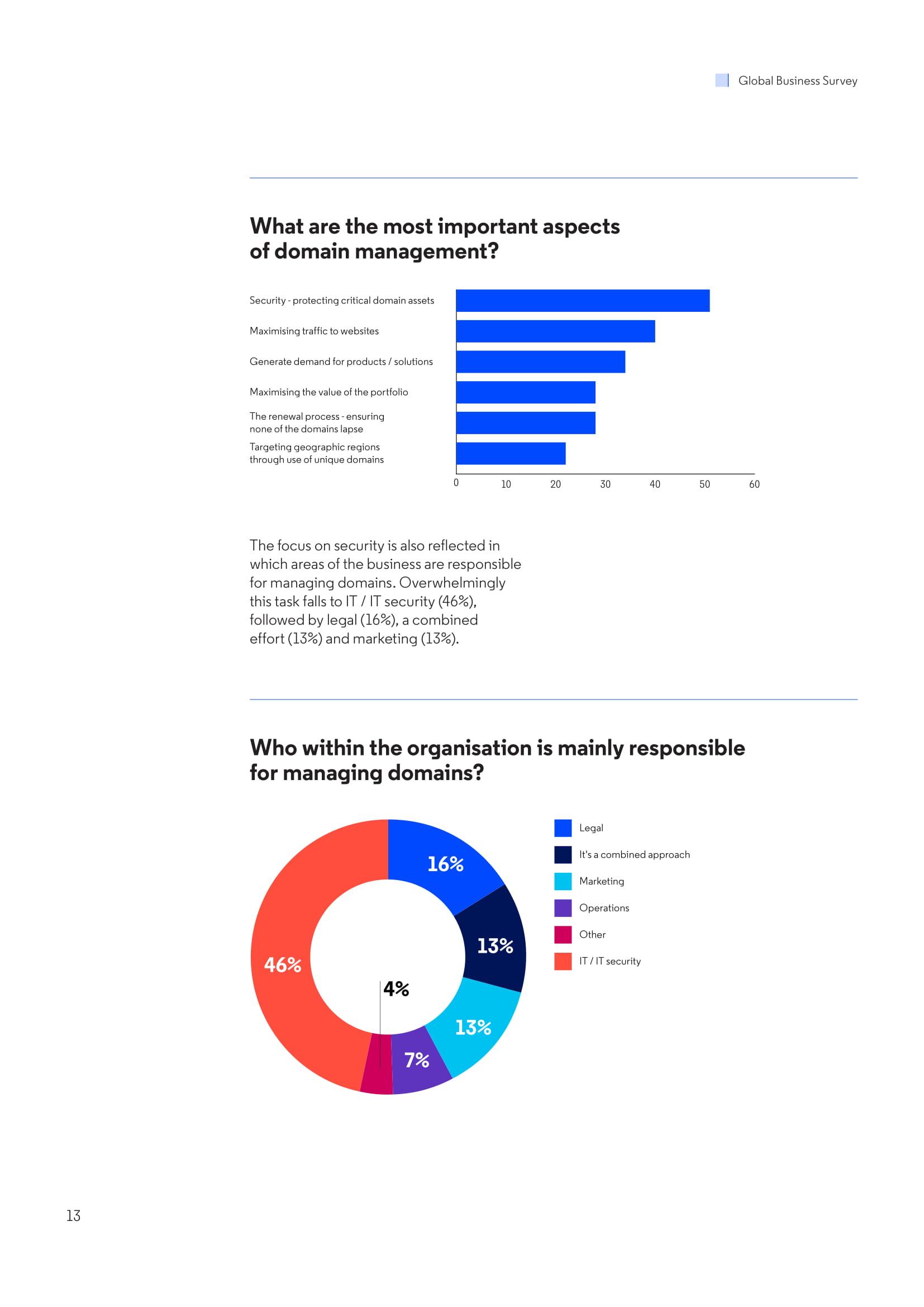 MarkMonitor:品牌在线安全调查报告