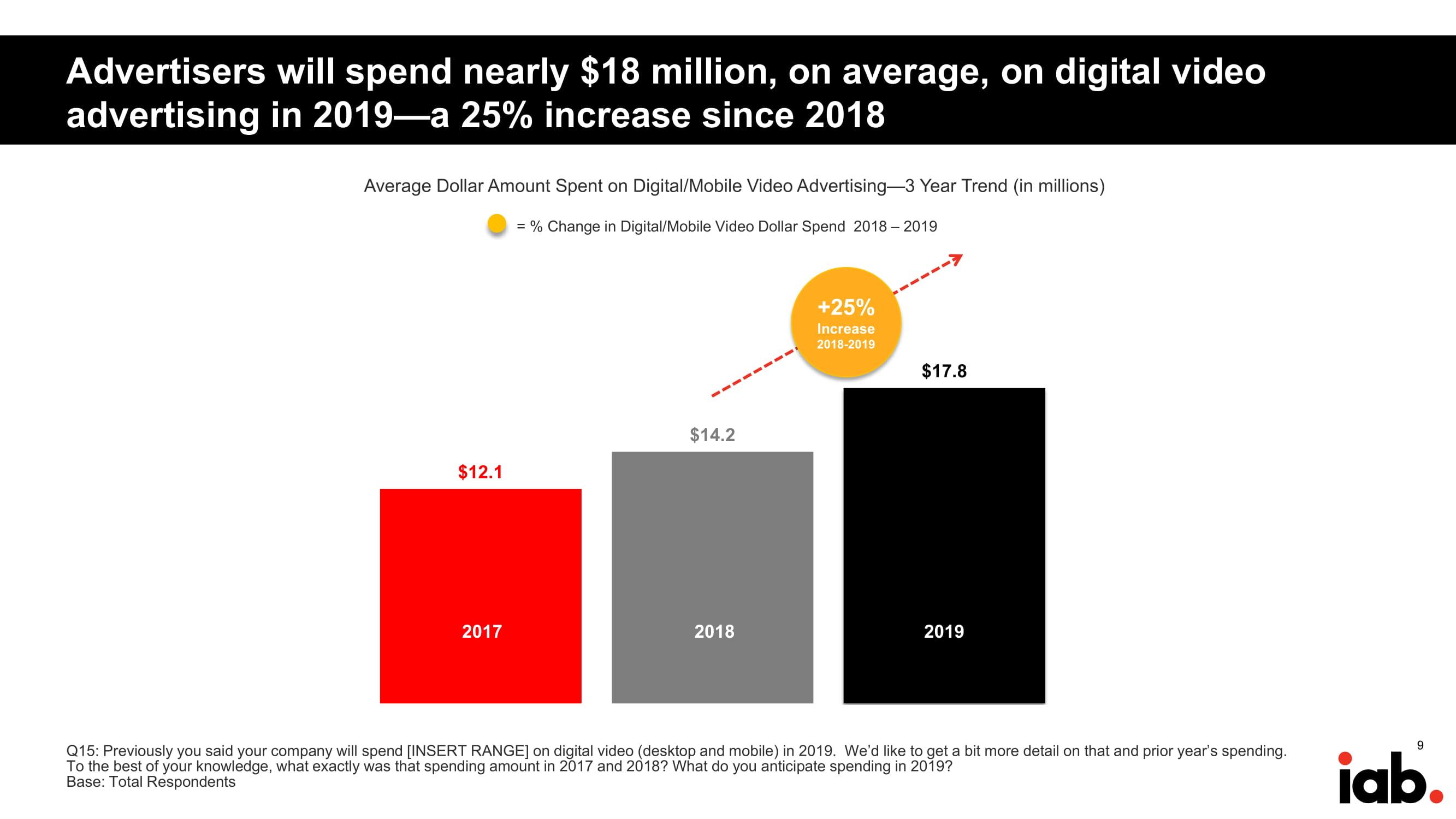 IAB:2019年视频广告支出报告