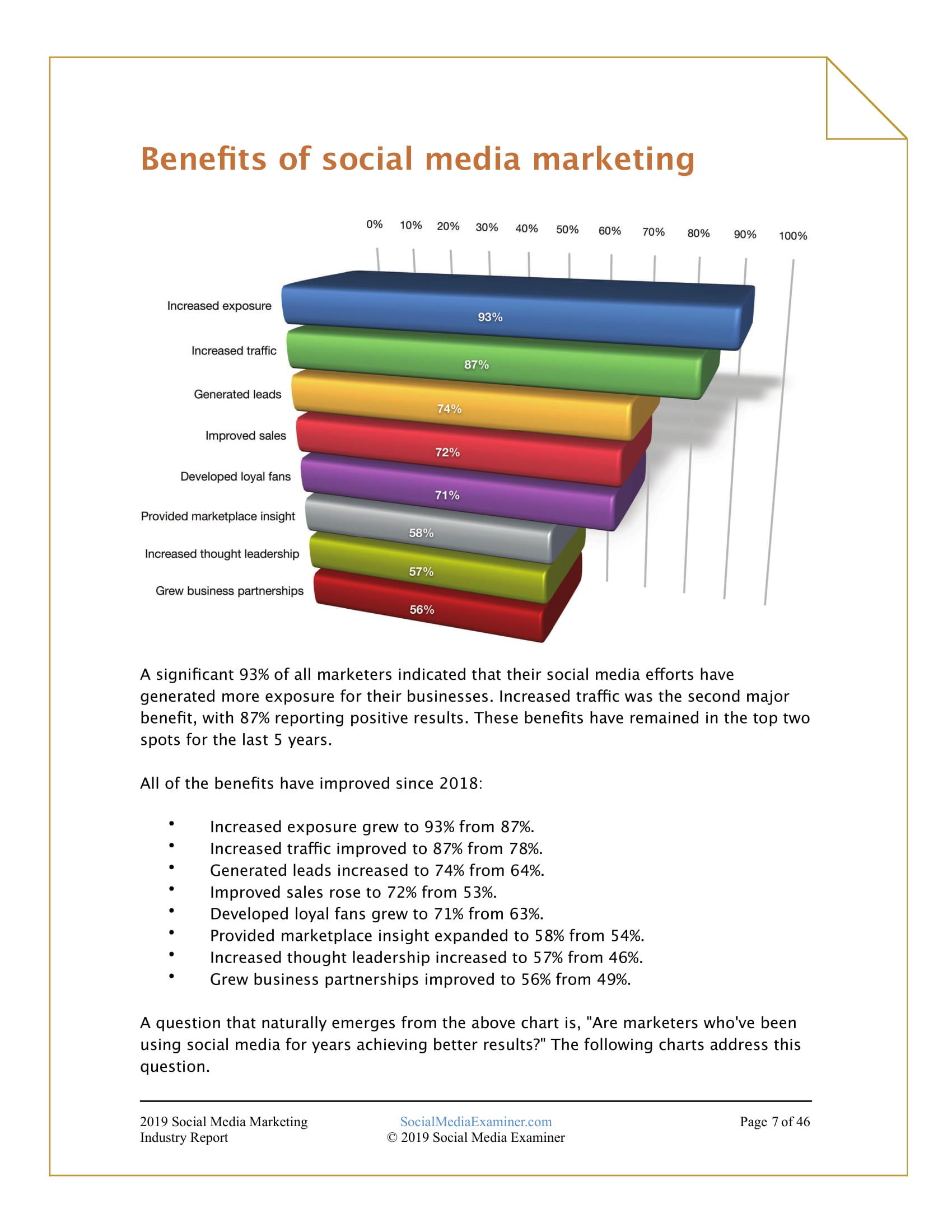 SME:2019年社交媒体营销行业报告-CNMOAD 中文移动营销资讯 7