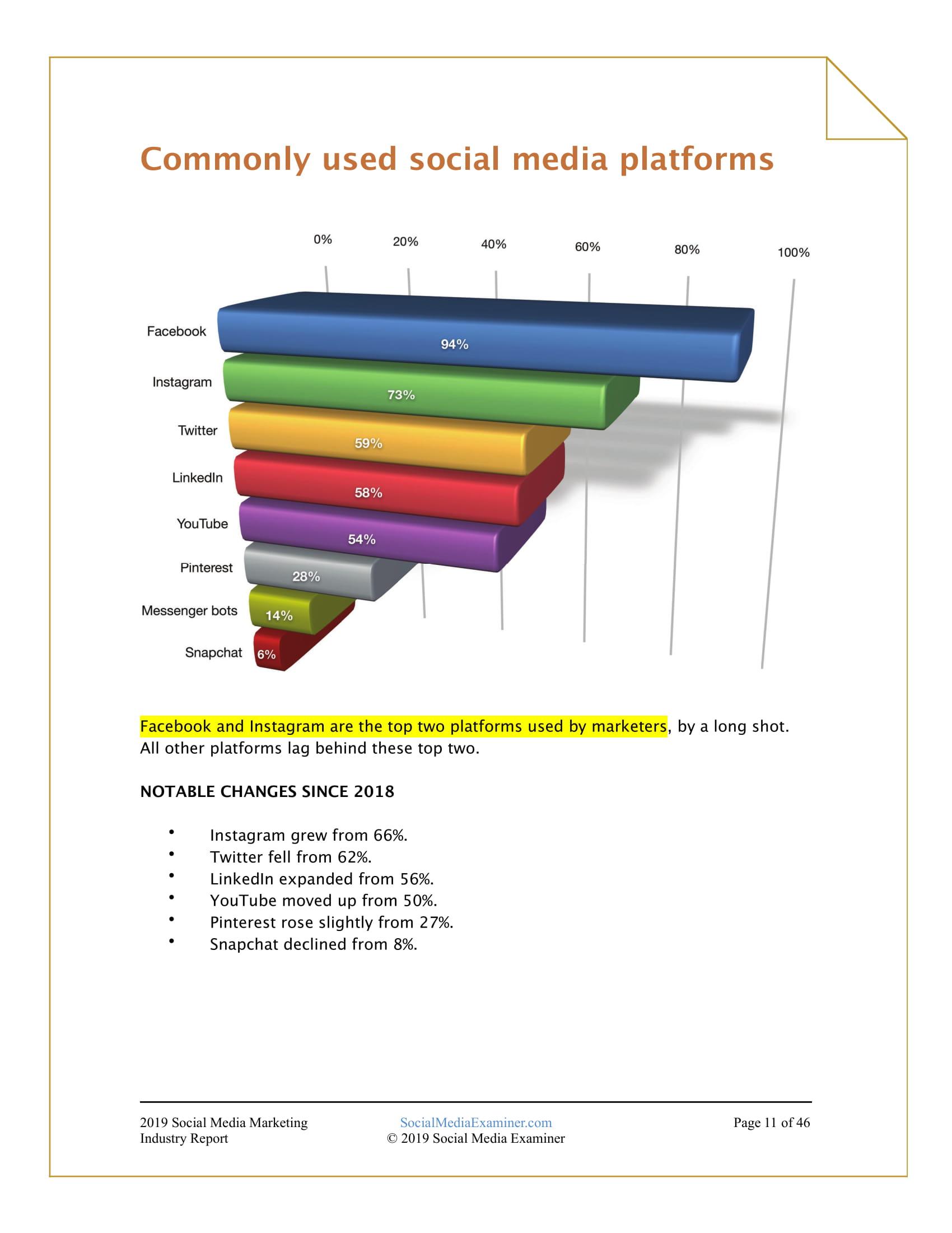 SME:2019年社交媒体营销行业报告-CNMOAD 中文移动营销资讯 11