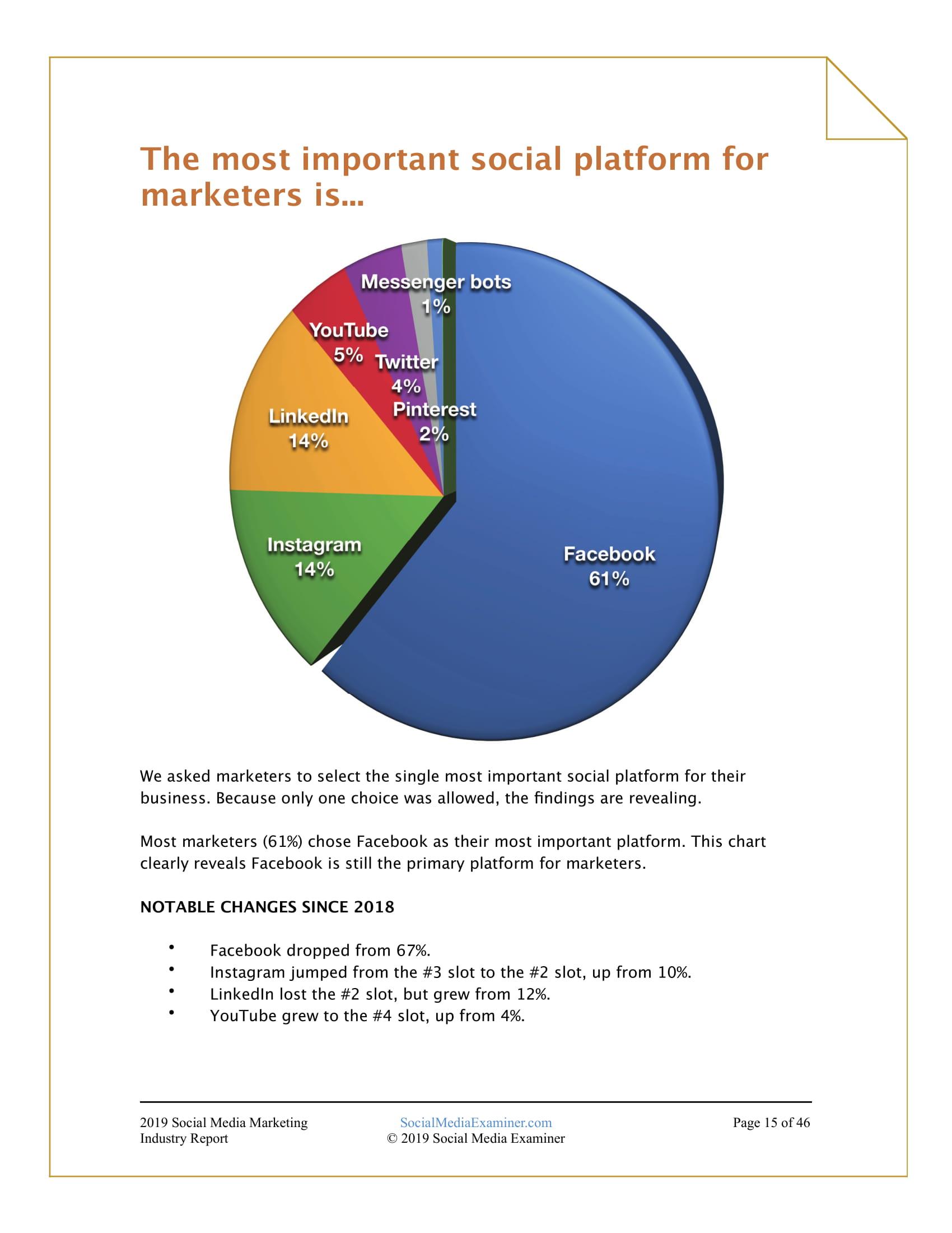 SME:2019年社交媒体营销行业报告-CNMOAD 中文移动营销资讯 16