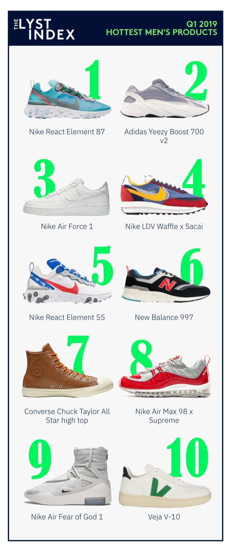 LYSTIndex:2019年Q1全球热门时尚品牌和产品排名