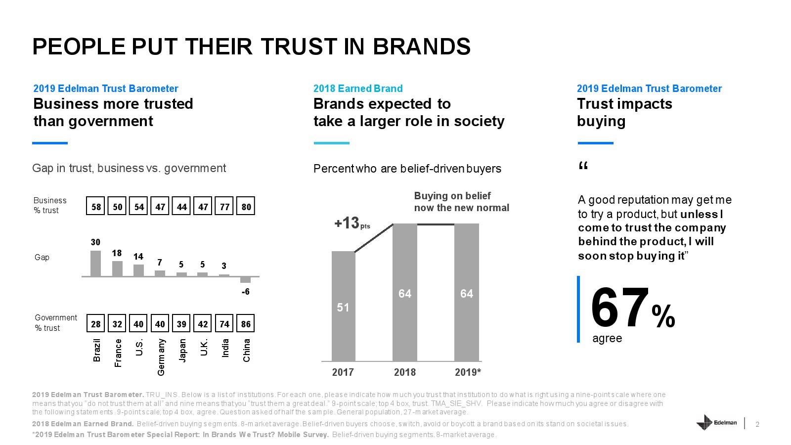 Edelman:2019年消费者对品牌信任报告