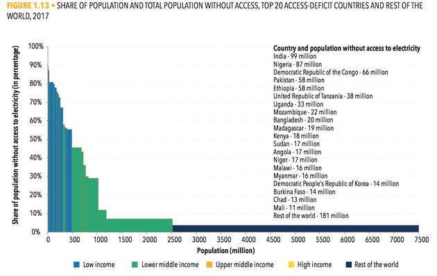 2019全球人口总量排行_2019年全球人口数量以及出生率排行