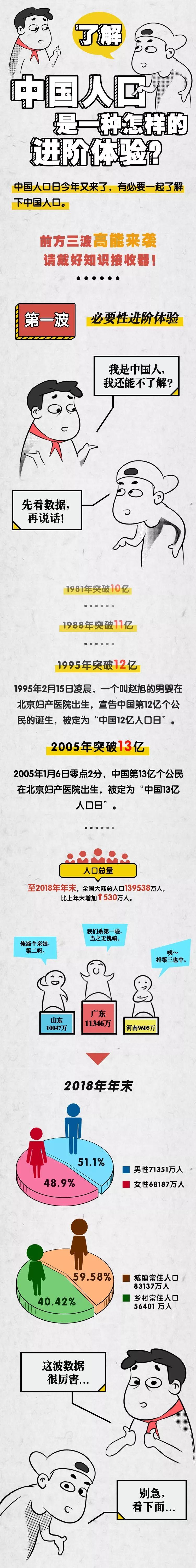 除了世界上人口最多,你对中国人口还有哪些了解?