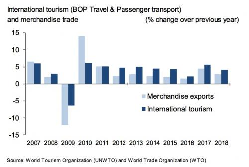 UNWTO:2018年全球国际旅客到访人次达14亿