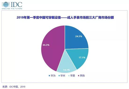 IDC:2019年Q1中国可穿戴设备市场出货1950万台 同比增34.7%