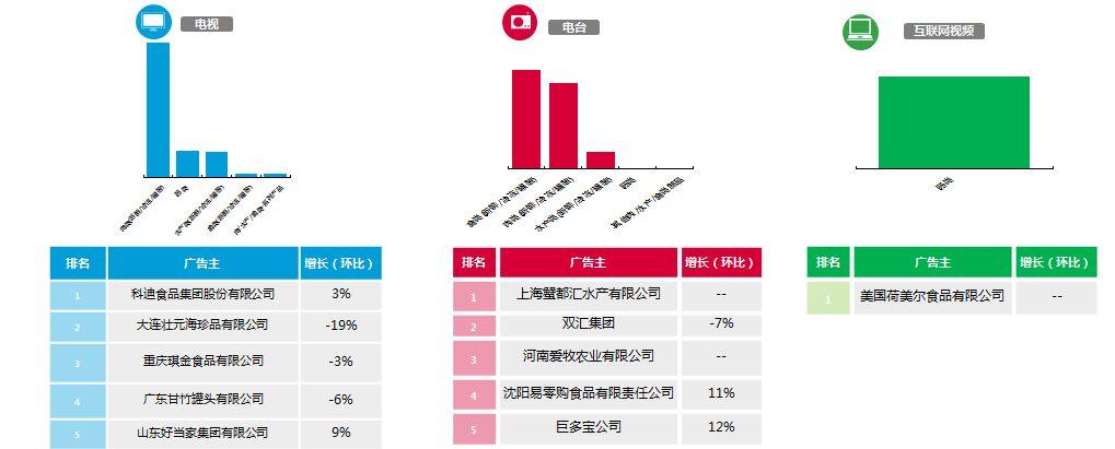 食品行业投放增长新动力:节日营销+健康理念-CNMOAD 中文移动营销资讯 5