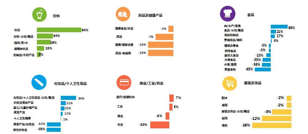 食品行业投放增长新动力:节日营销+健康理念-CNMOAD 中文移动营销资讯 2