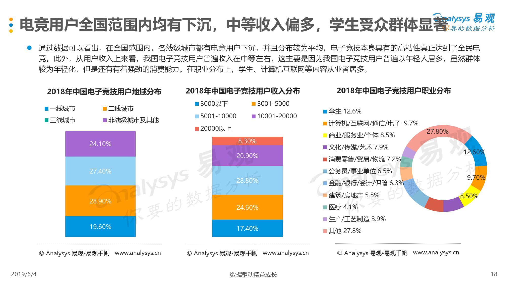 易观:2019中国电子竞技用户综合分析(199it)
