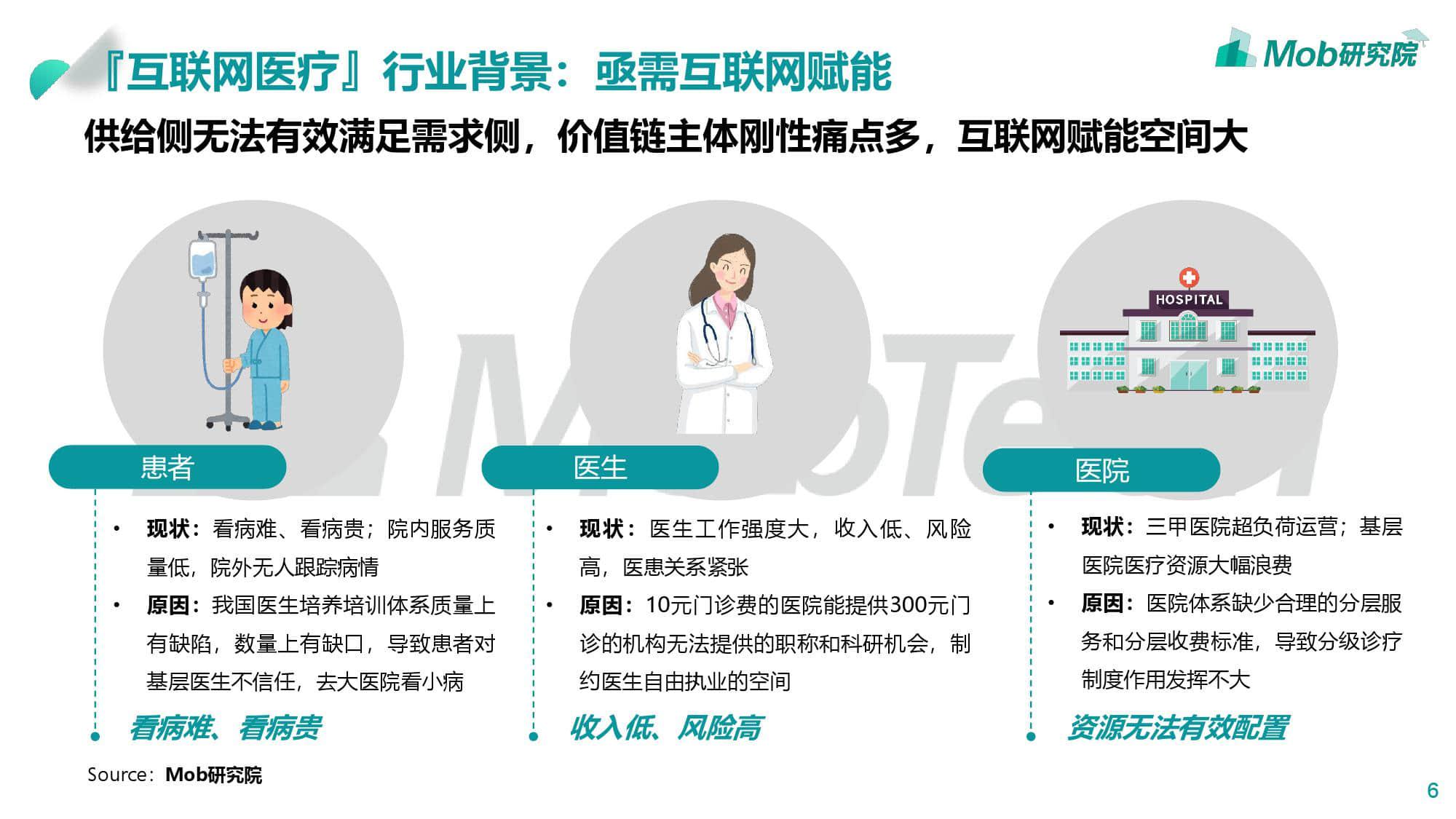 Mob研究院:2019互联网医疗行业洞察报告(199it)