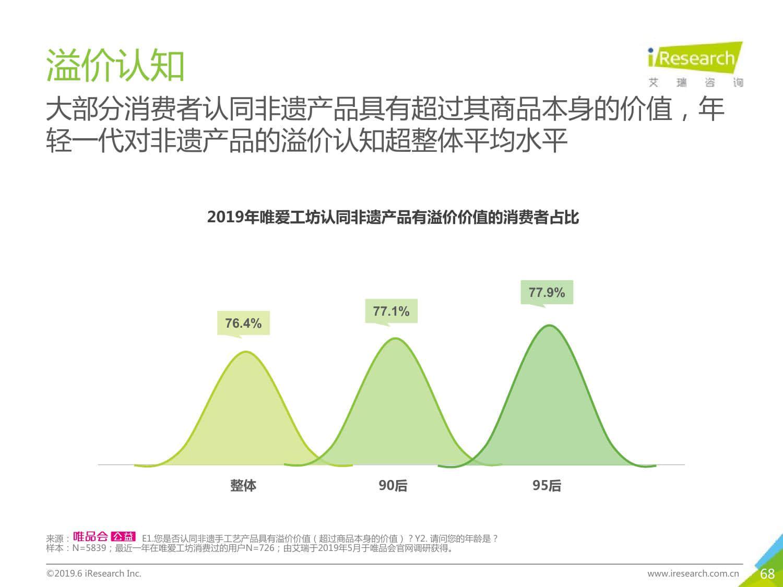 艾瑞咨询:2019年非遗新经济消费报告(199it)
