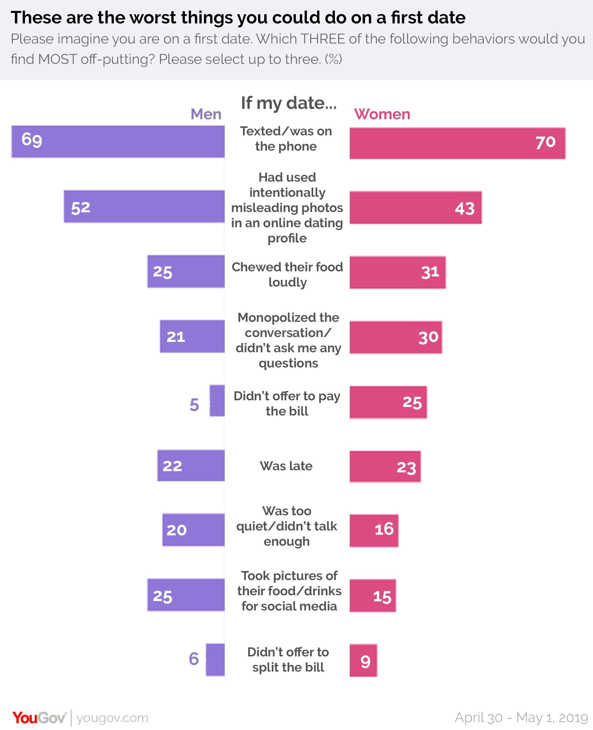 YouGov:70%女性表示发短信或打电话是第一次约会最令人不快的行为