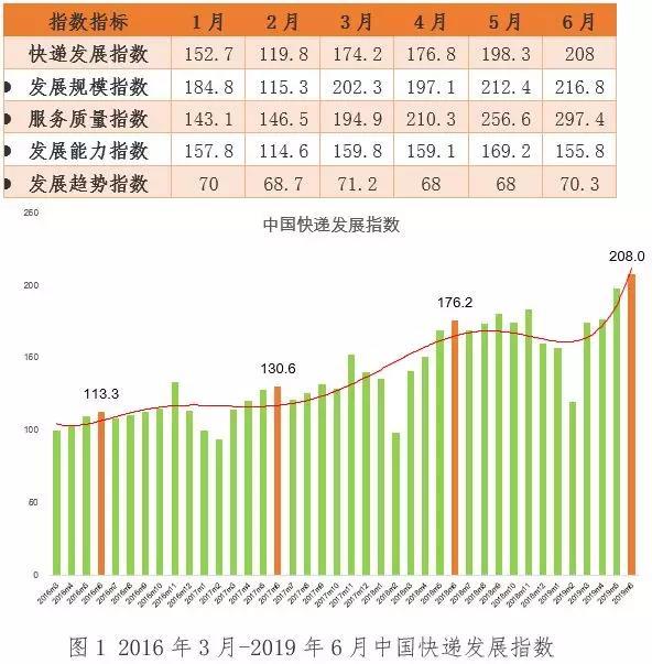 国家邮政局:2019年6月中国日均快件量达1.5亿