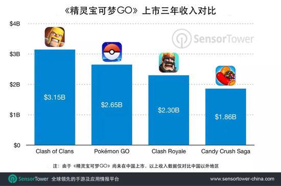 Sensor Tower:预计2019年精灵宝可梦GO总收入或突破30亿美元