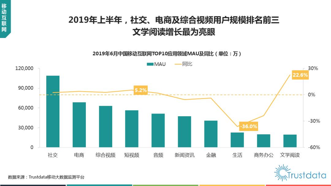Trustdata:2019年上半年中国移动互联网行业发展分析报告(199it)