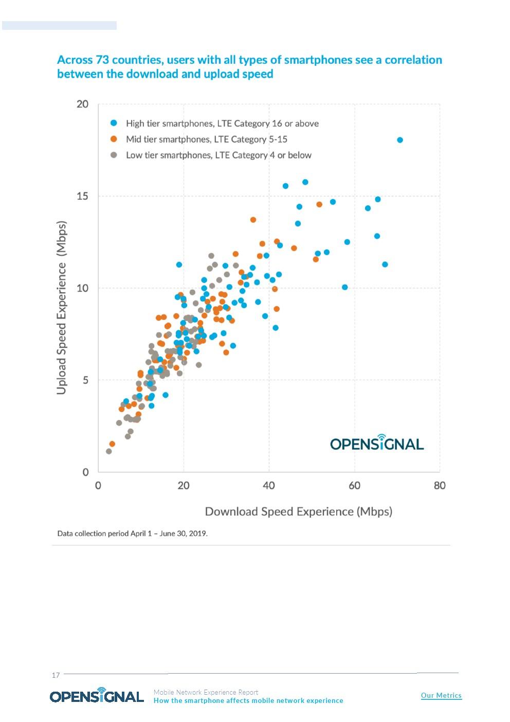 OpenSignal:美国三星用户下载速度比iPhone快8.2 Mbps