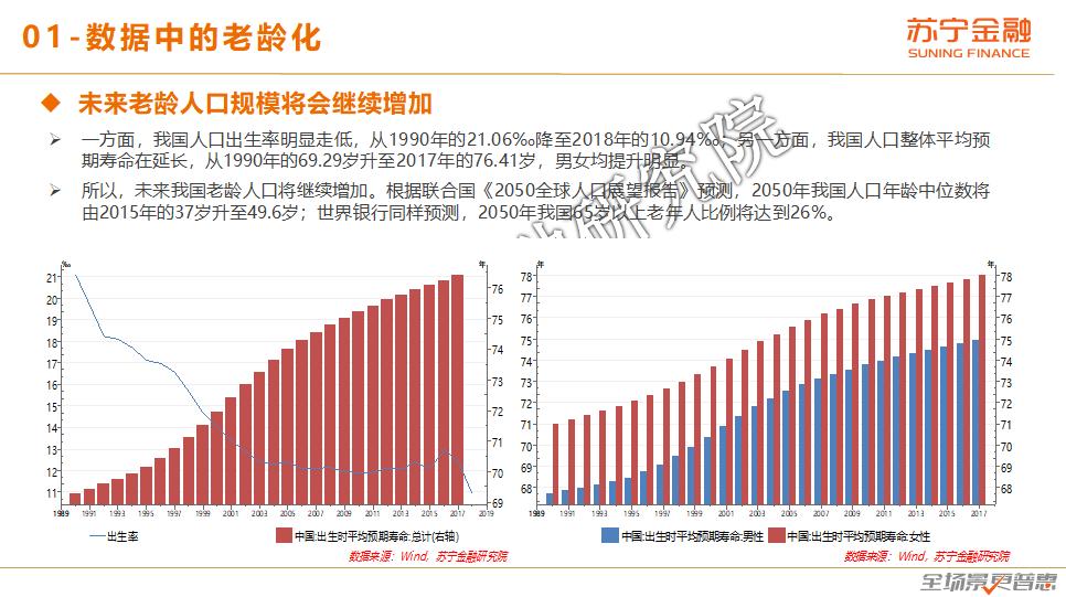苏宁金融研究院:银发人群消费趋势报告