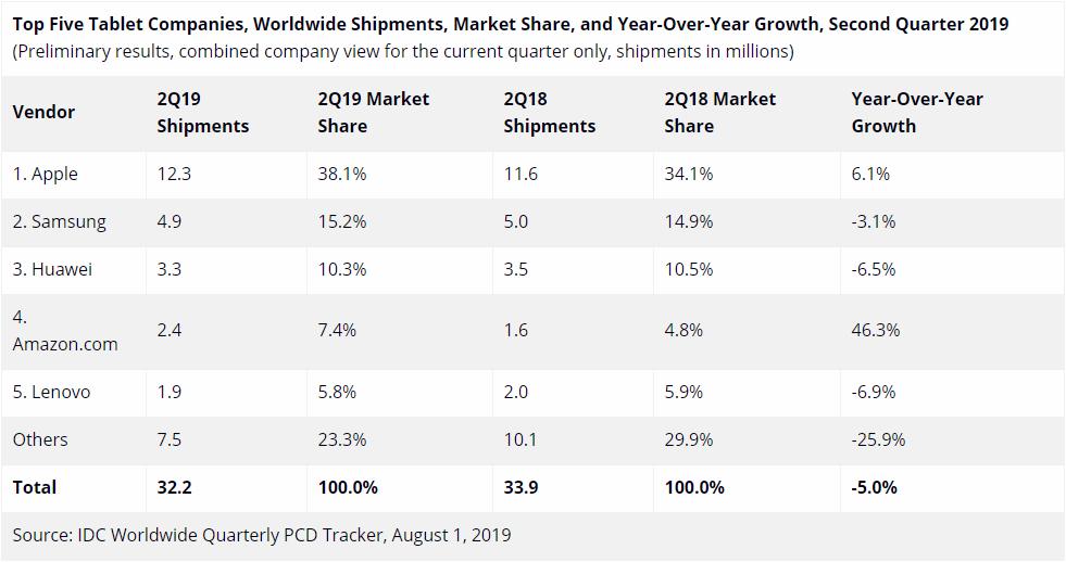 IDC:2019年Q2平板电脑市场iPad份额38.1%高居第一