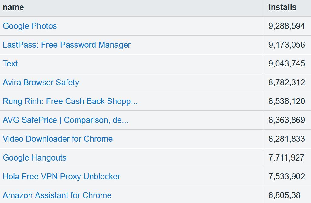 2019年Chrome Web商店扩展达18.86万件 大部分扩展插件没人用