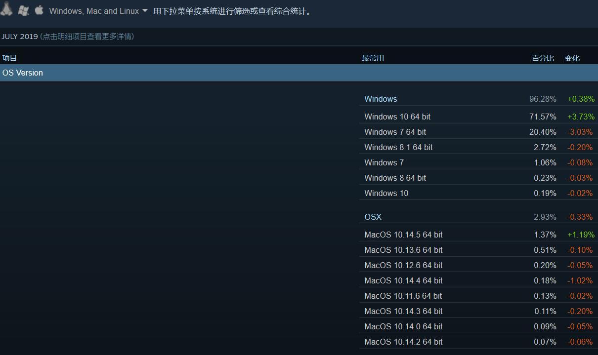Valve:2019年7月Steam平台Windows 10用户比例突破新高
