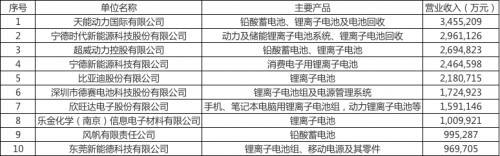 2018年度中国电池行业百强企业