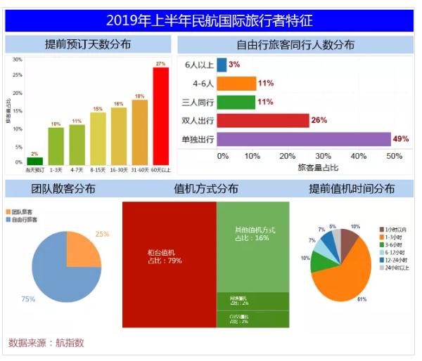 中信航:2019年上半年国内航线旅客达9541万人次 同比增长8.0%