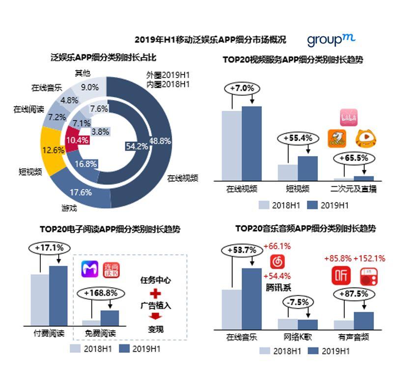 群邑智库:2019年上半年移动APP分析