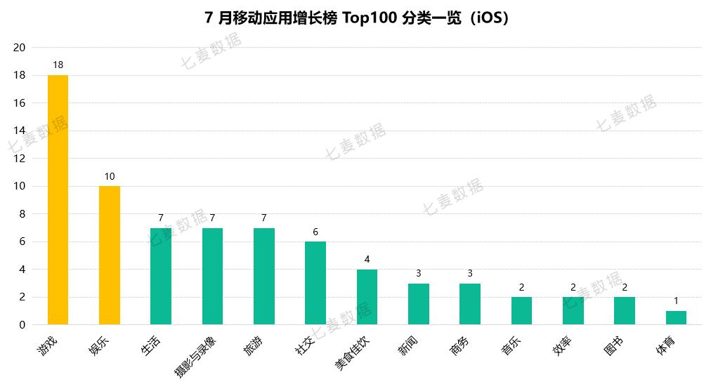 七麦研究院:2019年7月移动应用榜单