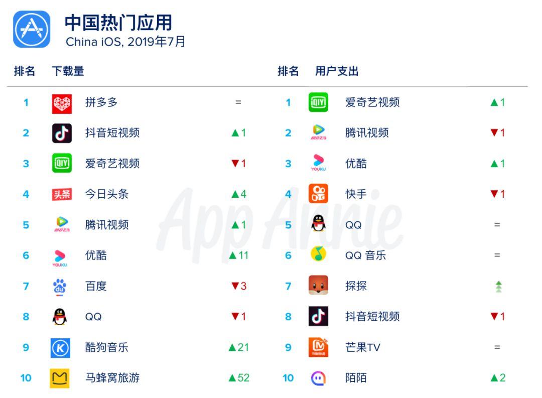 2019动o+音乐排行榜_2018上半年oricon音乐销量排行榜