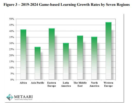 Metaari:美国已超越中国成为最大教育类游戏购买国