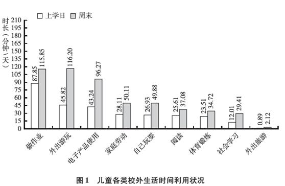 中国儿童中心:2019中国儿童发展调查