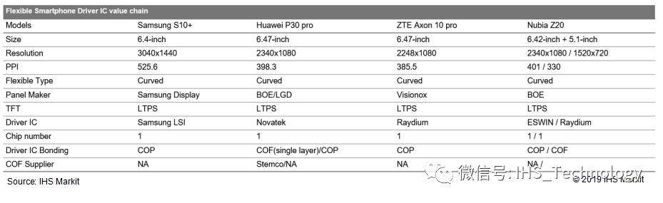 IHS Markit:AMOLED 显示屏驱动芯片发展趋势浅析
