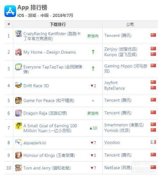 App annie:2019年7月份国产手游榜单