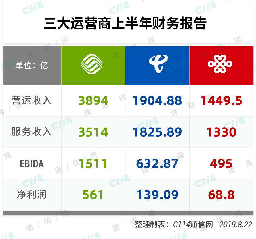 2019上半年中国三大运营商财报解读