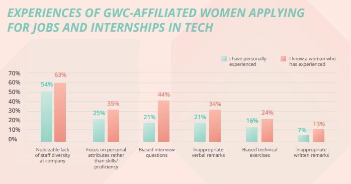 Girls Who Code:科技行业的女性在申请实习时也会受到歧视
