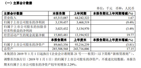 国航财报:2019上半年国航净利润31.39亿元 同比下降9.49%。