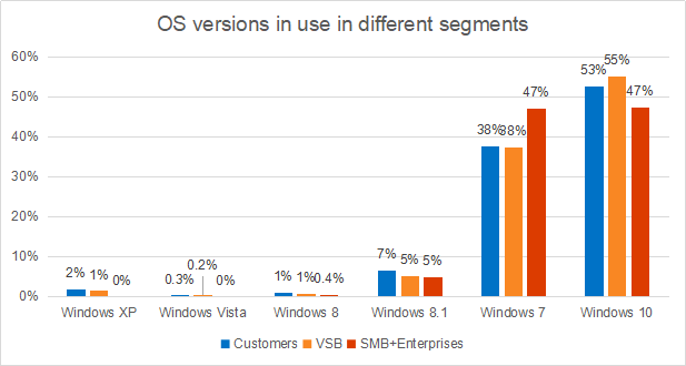 卡巴斯基:38%的消费者和小微企业仍在使用Windows 7系统
