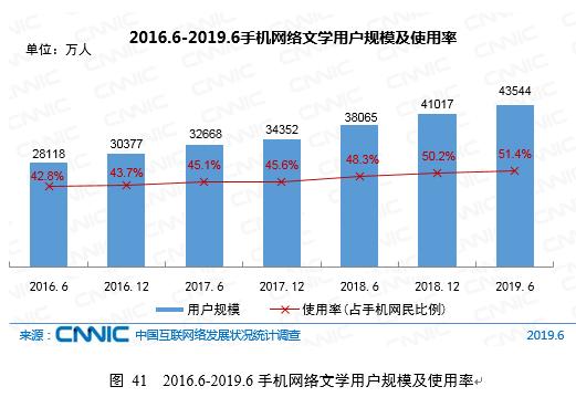 CNNIC:2019年第44次中国互联网络发展状况统计报告-网络文学