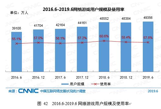 CNNIC:2019年第44次中国互联网络发展状况统计报告-网络游戏