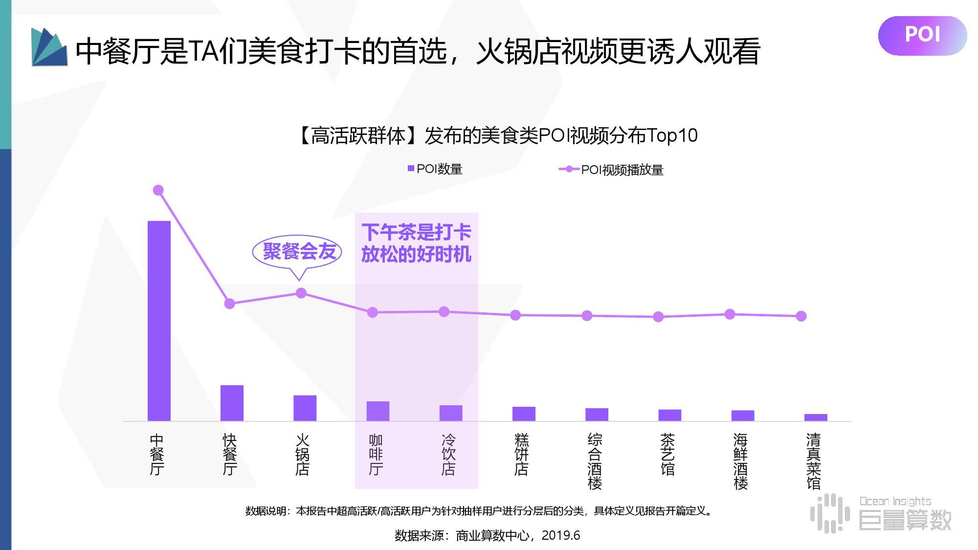 商业算术中心:2019年抖音高活跃群体研究报告
