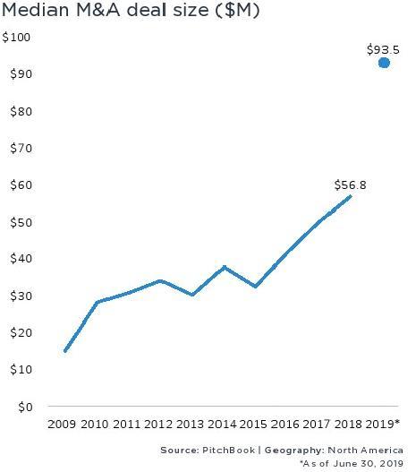 PitchBook:2019上半年北美并购交易价值达8497亿美元