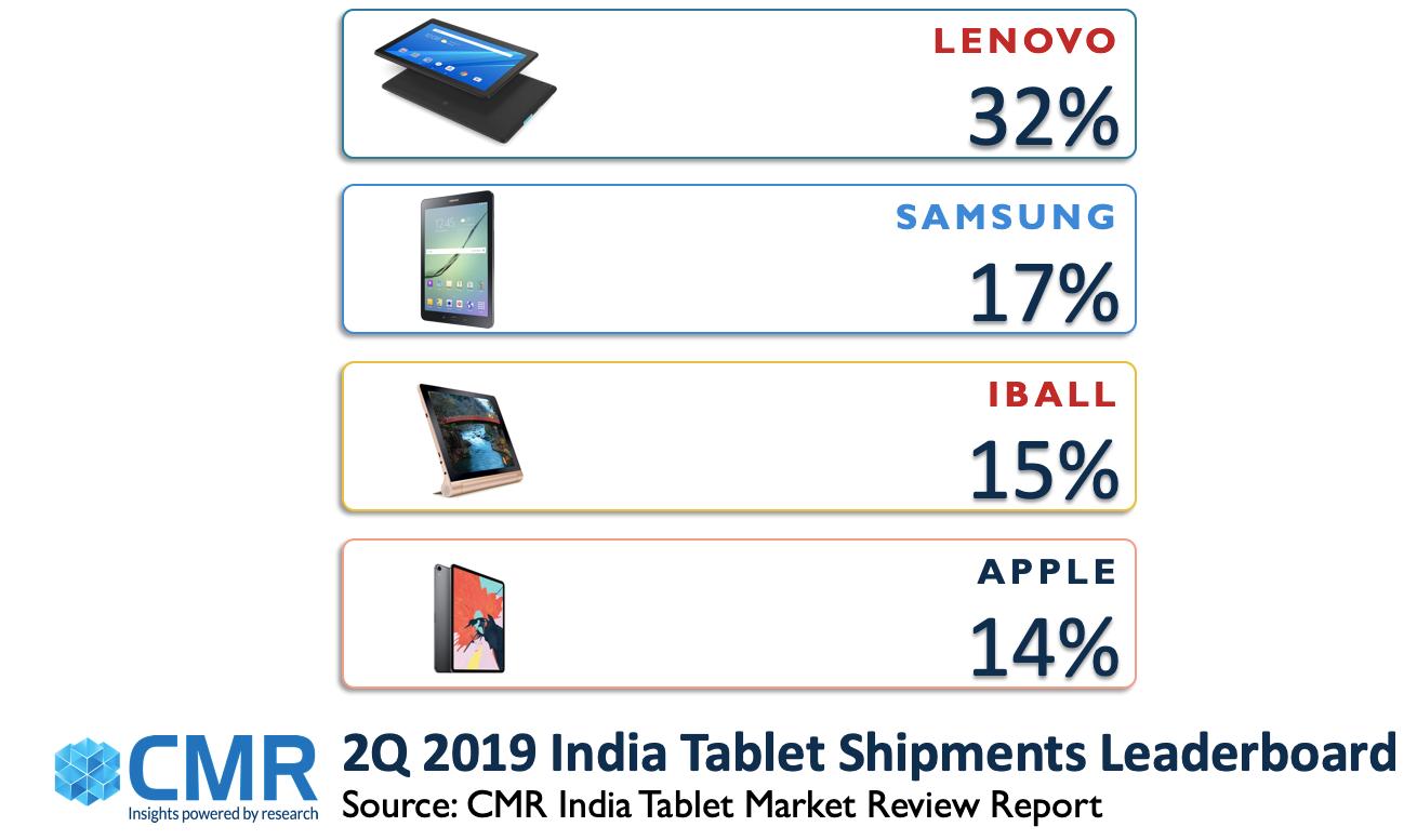 CMR:2019年第二季度联想引领印度平板电脑市场