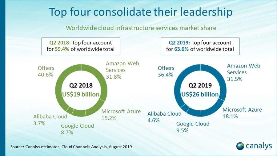 Canalys:2019年Q2全球云基础设施服务支出达到263亿美元