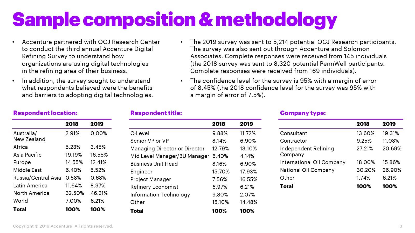 埃森哲:2019年数字炼油报告